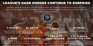 Basaksehir continues to lead the league