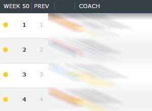 Teknik direktör sıralaması açıklandı (20 Aralık 2016)